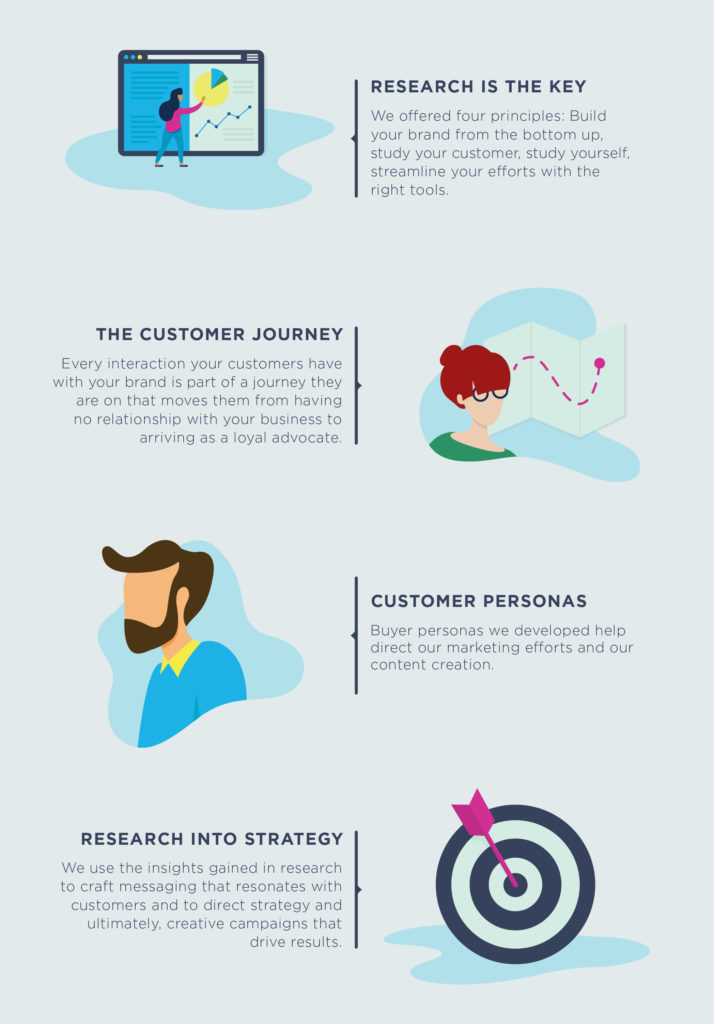 This Marketing Research Infographic Proves Why Research Rules