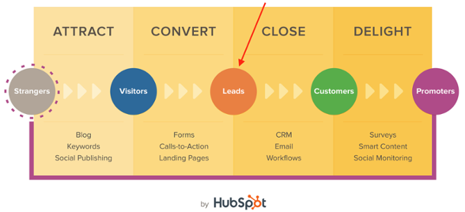 Inbound Marketing and the Customer Journey: The Perfect Pair