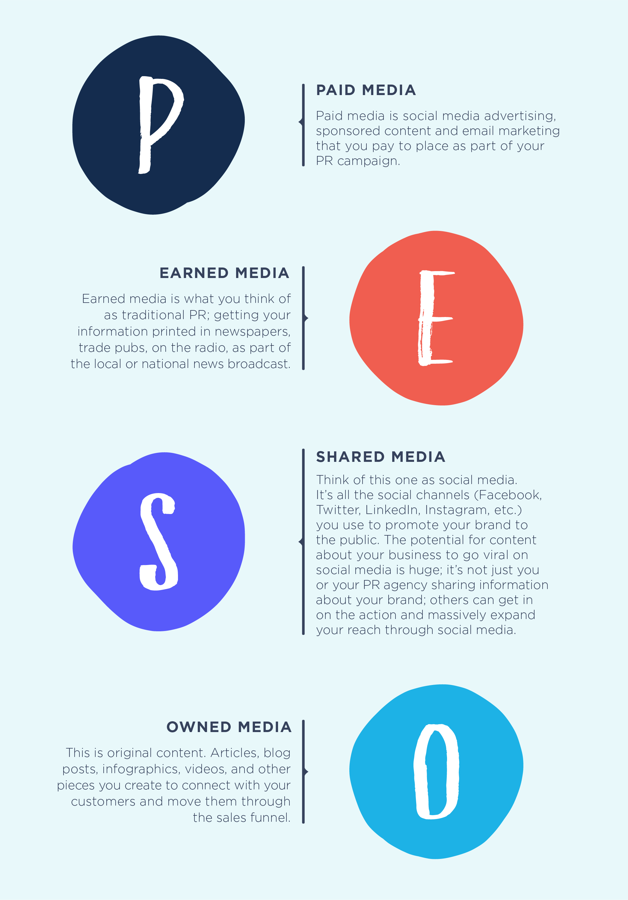 How to Create Campaigns That Convert: A PESO Model Infographic